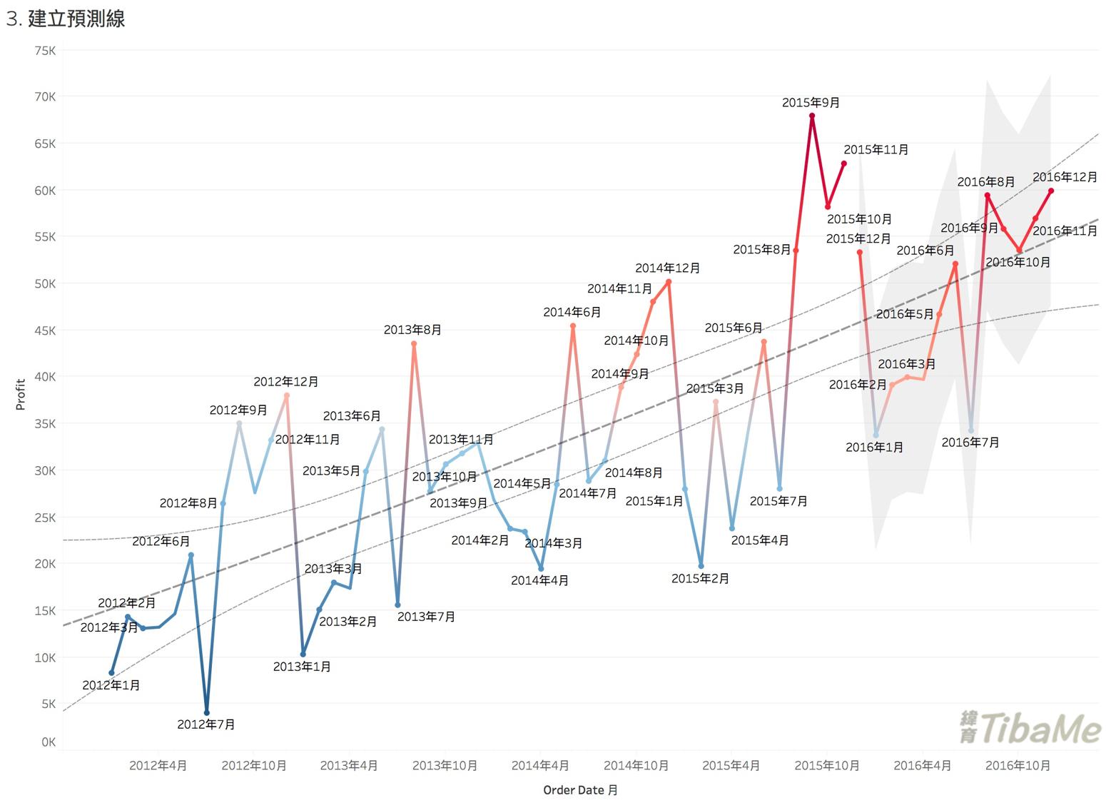 預測趨勢圖
